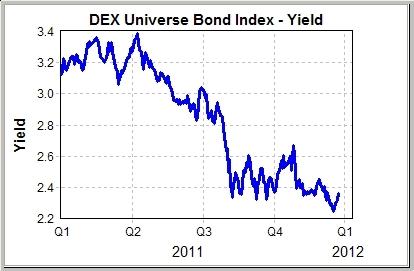 "<img src=""DEX Universe Bond index yield.jpg"" alt=""canadian bond yields"" />"
