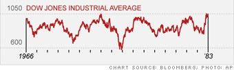 "<img src=""Dow Jones Industrial Average 1966-1983.jpg"" alt=""dow jones industrial average 1966 - 1983"" />"
