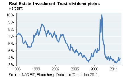 J.P. Morgan REIT yields 1996-2011