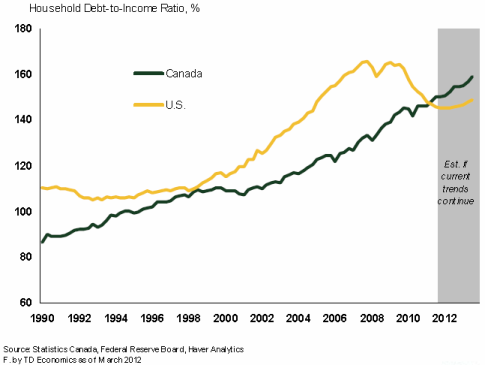 Canadian debt to income ratio