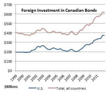 Foreign investment in Canadian bonds