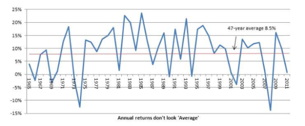 Balanced Fund Returns 1965 - 2011
