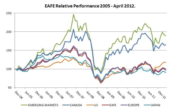 EAFE Relative Performance 2005 - 2012