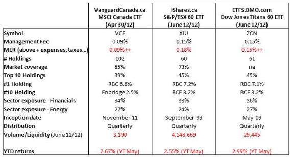 Canadian Equity ETFs VCE XIU ZCN