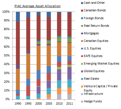 PIAC 2011 asset allocation - chart.
