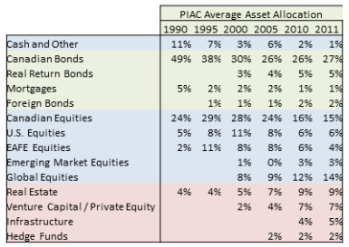PIAC 2011 asset allocation - table.