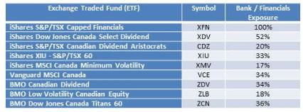 Bank ETFs