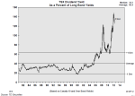 TSX Dividend to Long Bond yield per Beutel Goodman TD Securities