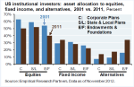 US Institutional asset allocations per JPM, Empirical Research