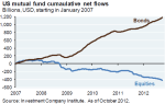 JP Morgan US mutual fund flows 2007 - 2012