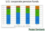 US Corporate Pension Plan asset mix