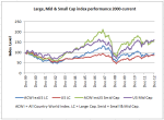 MSCI large to small cap stock performance Dec 1999 to Dec 2012