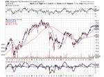 Vanguard FTSE All World ex-US small cap ETF (VSS)