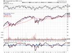Vanguard MSCI US mid cap stock ETF (VO)