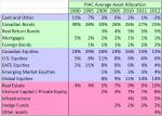 PIAC AA 1990-2012