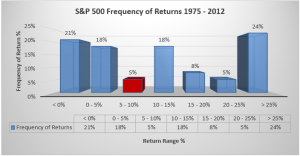 S&P 500 Frequency of Returns 1975-2012