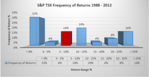 S&P TSX Frequency of returns 1988 - 2012