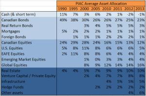 PIAC AA 1990 - 2013 detail