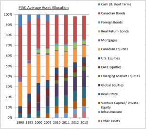 PIAC AA 1990 - 2013 over time