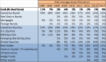 PIAC 2014 composite asset class allocation - detail