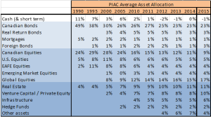 PIAC Asset mix chart 2015