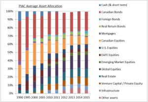 PIAC AA graph 2015