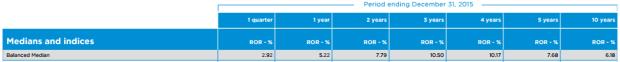 RBC Pooled Fund returns 2015 - 2005